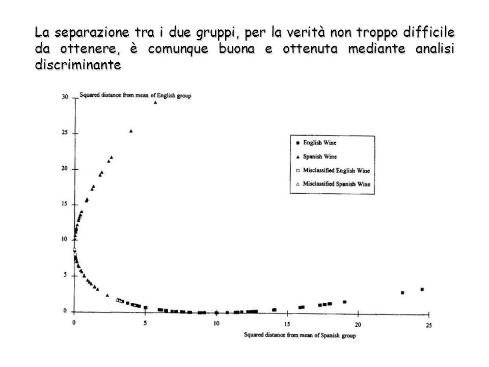 La separazione tra i due gruppi, per la verità non troppo difficile da ottenere, è comunque buona e ottenuta mediante analisi discriminante