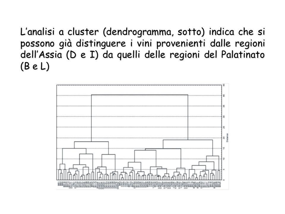 L'analisi a cluster (dendrogramma, sotto) indica che si possono già distinguere i vini provenienti dalle regioni dell'Assia (D e I) da quelli delle regioni del Palatinato (B e L)