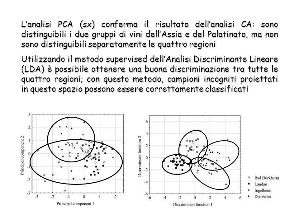 L'analisi PCA (sx) conferma il risultato dell'analisi CA: sono distinguibili i due gruppi di vini dell'Assia e del Palatinato, ma non sono distinguibili separatamente le quattro regioni Utilizzando il metodo supervised dell'Analisi Discriminante Lineare (LDA) è possibile ottenere una buona discriminazione tra tutte le quattro regioni; con questo metodo, campioni incogniti proiettati in questo spazio possono essere correttamente classificati