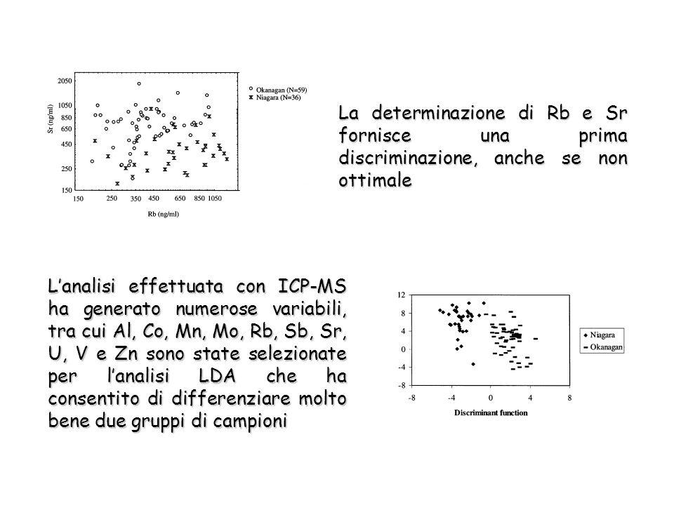 La determinazione di Rb e Sr fornisce una prima discriminazione, anche se non ottimale L'analisi effettuata con ICP-MS ha generato numerose variabili, tra cui Al, Co, Mn, Mo, Rb, Sb, Sr, U, V e Zn sono state selezionate per l'analisi LDA che ha consentito di differenziare molto bene due gruppi di campioni