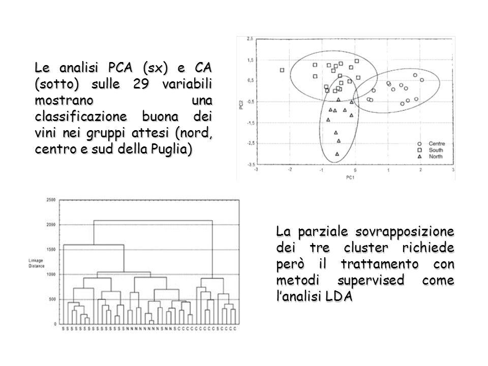 Le analisi PCA (sx) e CA (sotto) sulle 29 variabili mostrano una classificazione buona dei vini nei gruppi attesi (nord, centro e sud della Puglia) La parziale sovrapposizione dei tre cluster richiede però il trattamento con metodi supervised come l'analisi LDA