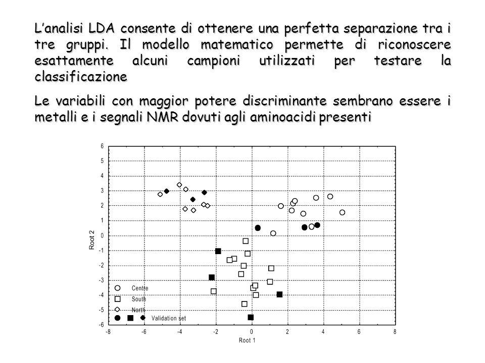L'analisi LDA consente di ottenere una perfetta separazione tra i tre gruppi.