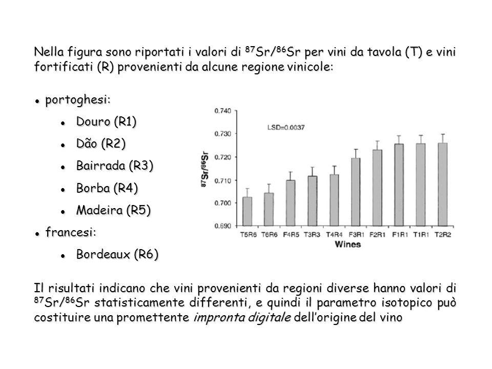 Nella figura sono riportati i valori di 87 Sr/ 86 Sr per vini da tavola (T) e vini fortificati (R) provenienti da alcune regione vinicole: Il risultati indicano che vini provenienti da regioni diverse hanno valori di 87 Sr/ 86 Sr statisticamente differenti, e quindi il parametro isotopico può costituire una promettente impronta digitale dell'origine del vino portoghesi: portoghesi: Douro (R1) Douro (R1) Dão (R2) Dão (R2) Bairrada (R3) Bairrada (R3) Borba (R4) Borba (R4) Madeira (R5) Madeira (R5) francesi: francesi: Bordeaux (R6) Bordeaux (R6)