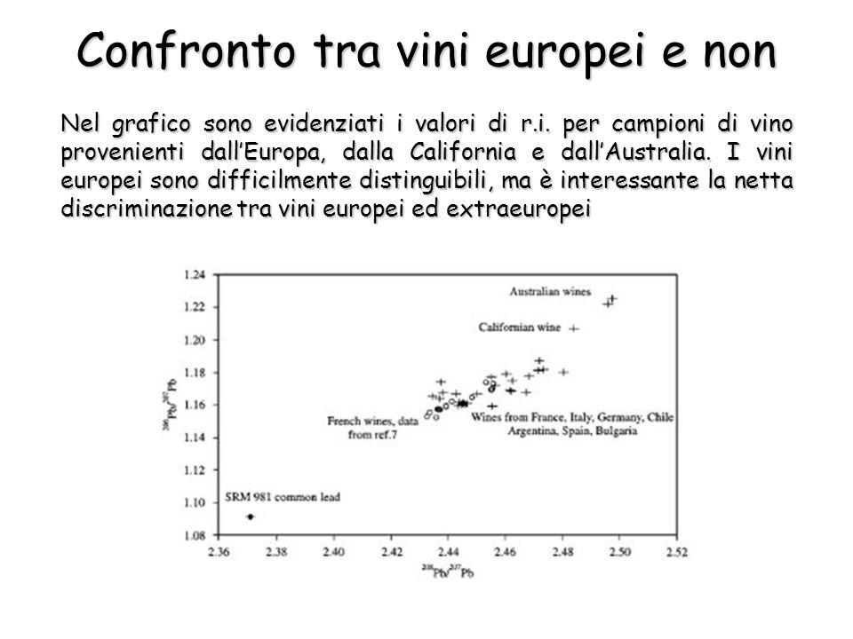 Nel grafico sono evidenziati i valori di r.i.