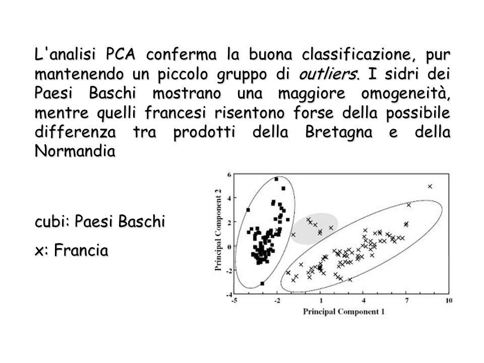 L analisi PCA conferma la buona classificazione, pur mantenendo un piccolo gruppo di outliers.