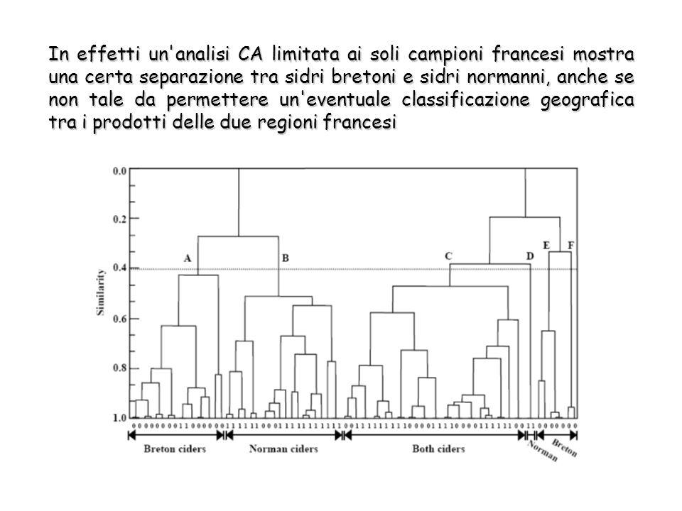 In effetti un analisi CA limitata ai soli campioni francesi mostra una certa separazione tra sidri bretoni e sidri normanni, anche se non tale da permettere un eventuale classificazione geografica tra i prodotti delle due regioni francesi