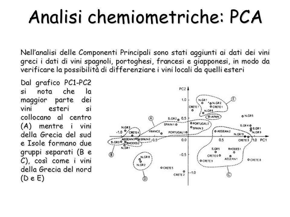 Analisi chemiometriche: PCA Nell'analisi delle Componenti Principali sono stati aggiunti ai dati dei vini greci i dati di vini spagnoli, portoghesi, francesi e giapponesi, in modo da verificare la possibilità di differenziare i vini locali da quelli esteri Dal grafico PC1-PC2 si nota che la maggior parte dei vini esteri si collocano al centro (A) mentre i vini della Grecia del sud e Isole formano due gruppi separati (B e C), così come i vini della Grecia del nord (D e E)