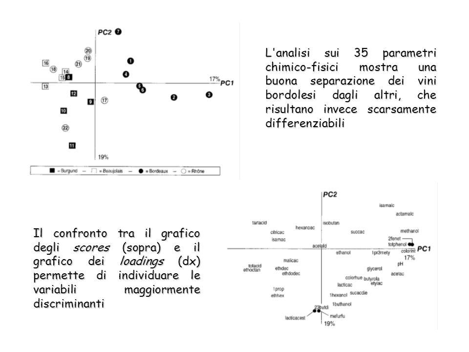 L analisi sui 35 parametri chimico-fisici mostra una buona separazione dei vini bordolesi dagli altri, che risultano invece scarsamente differenziabili Il confronto tra il grafico degli scores (sopra) e il grafico dei loadings (dx) permette di individuare le variabili maggiormente discriminanti