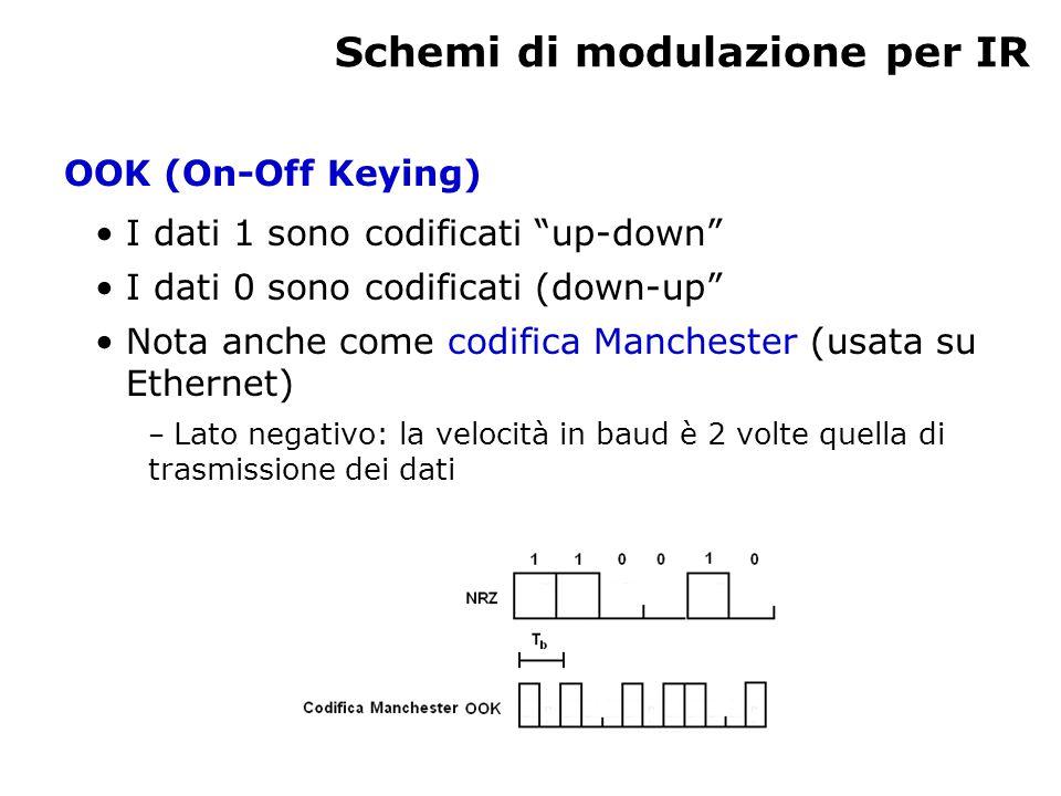 Schemi di modulazione per IR OOK (On-Off Keying) I dati 1 sono codificati up-down I dati 0 sono codificati (down-up Nota anche come codifica Manchester (usata su Ethernet) – Lato negativo: la velocità in baud è 2 volte quella di trasmissione dei dati
