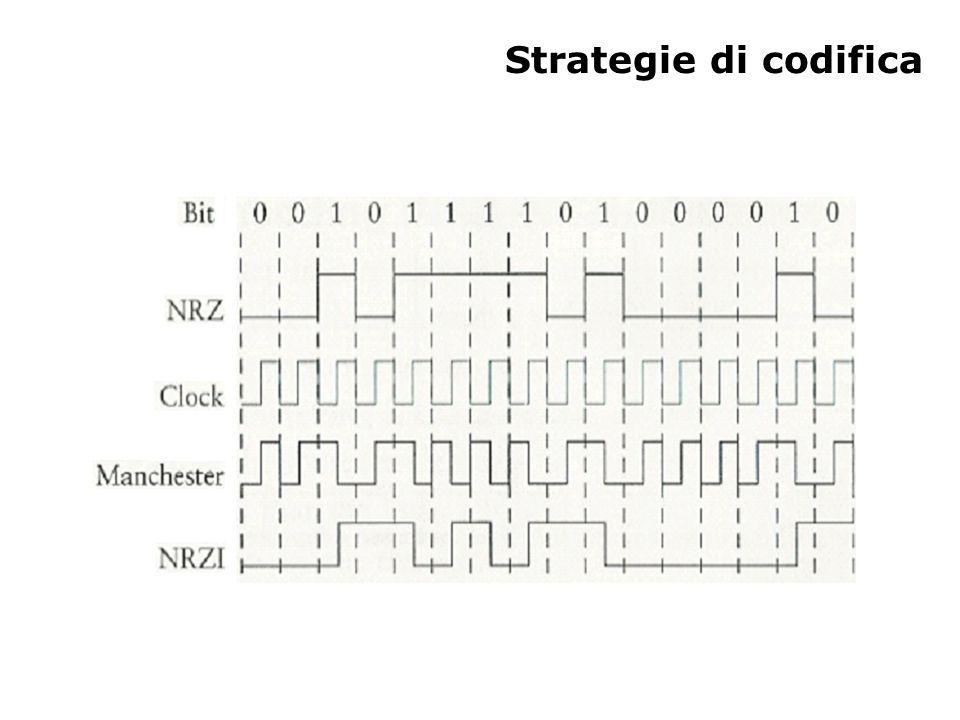 Strategie di codifica