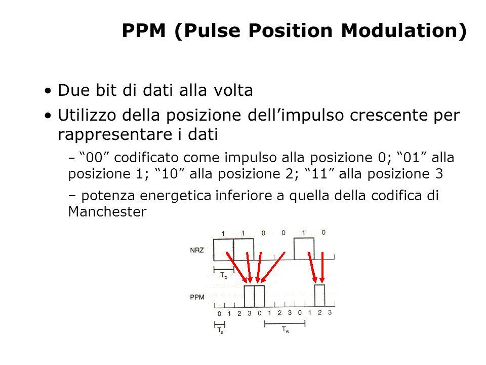 PPM (Pulse Position Modulation) Due bit di dati alla volta Utilizzo della posizione dell'impulso crescente per rappresentare i dati – 00 codificato come impulso alla posizione 0; 01 alla posizione 1; 10 alla posizione 2; 11 alla posizione 3 – potenza energetica inferiore a quella della codifica di Manchester