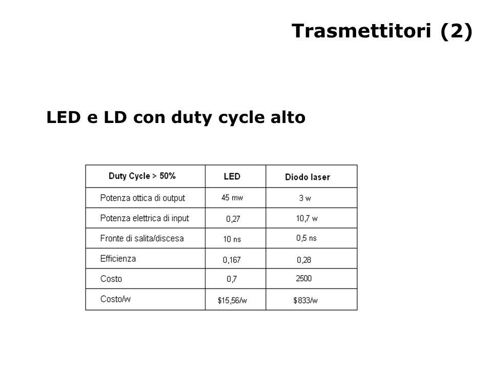 Trasmettitori (2) LED e LD con duty cycle alto