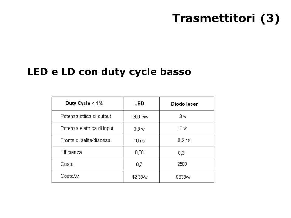 Trasmettitori (3) LED e LD con duty cycle basso