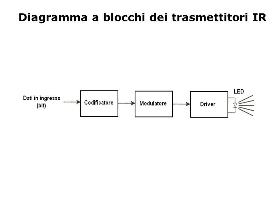 Diagramma a blocchi dei trasmettitori IR