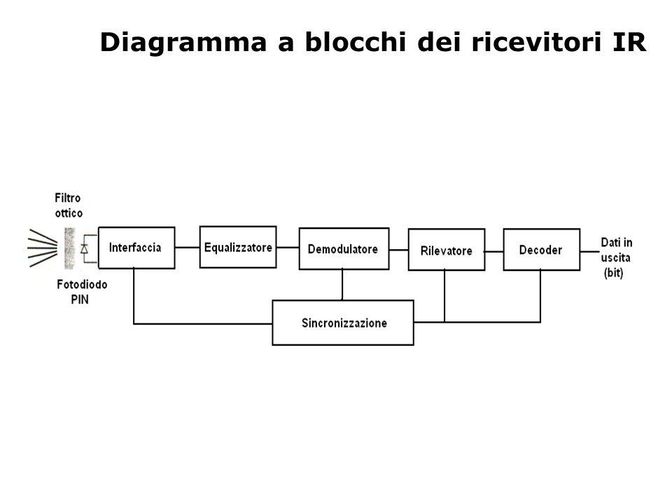 Diagramma a blocchi dei ricevitori IR