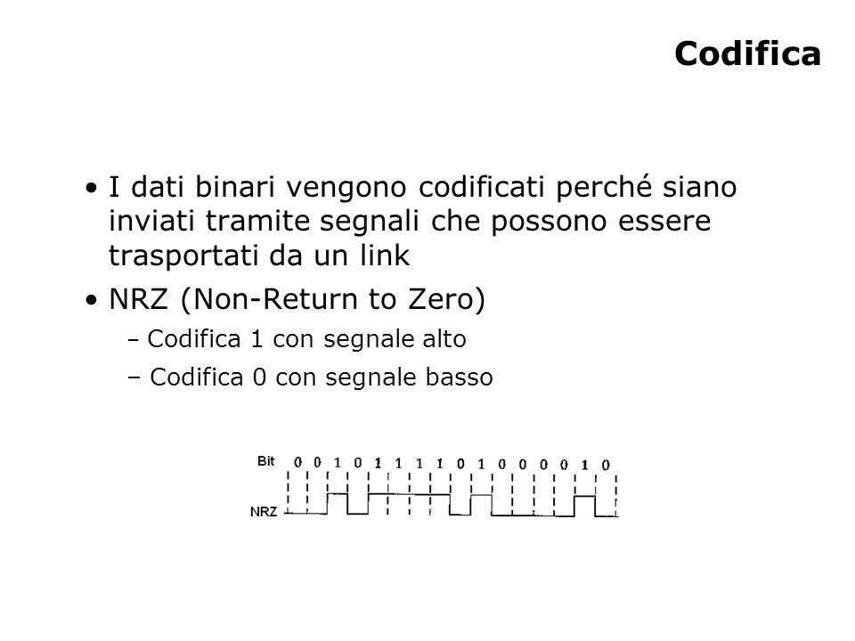 Codifica I dati binari vengono codificati perché siano inviati tramite segnali che possono essere trasportati da un link NRZ (Non-Return to Zero) – Codifica 1 con segnale alto – Codifica 0 con segnale basso
