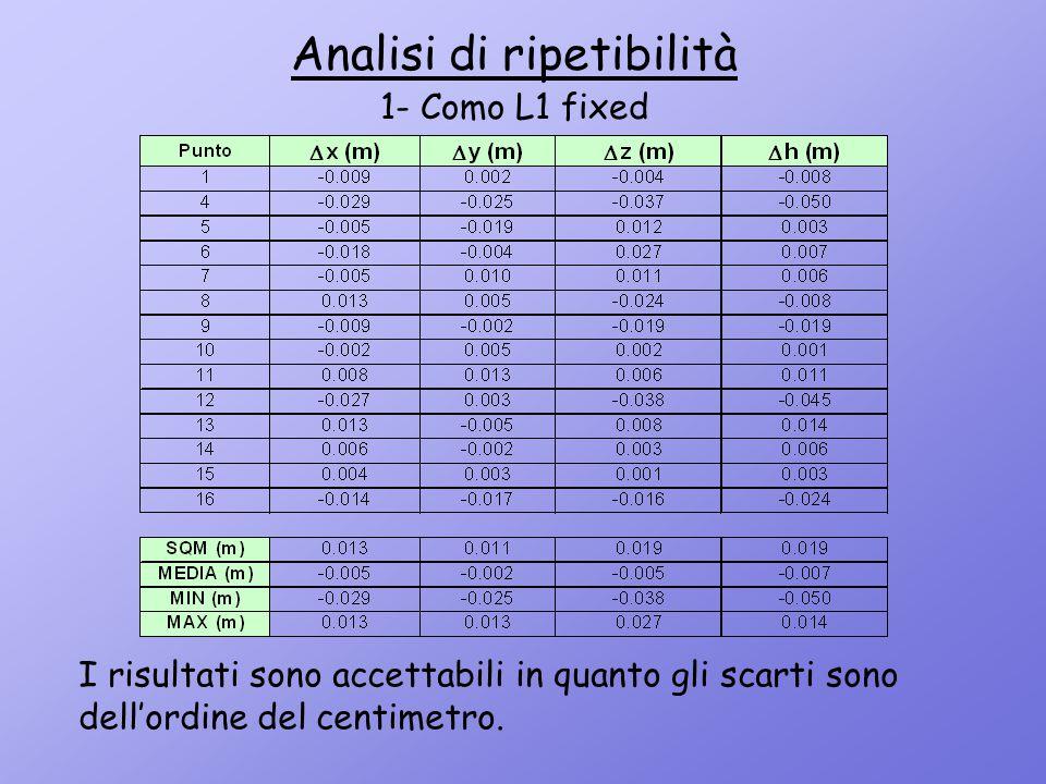 I risultati sono accettabili in quanto gli scarti sono dell'ordine del centimetro. Analisi di ripetibilità 1- Como L1 fixed
