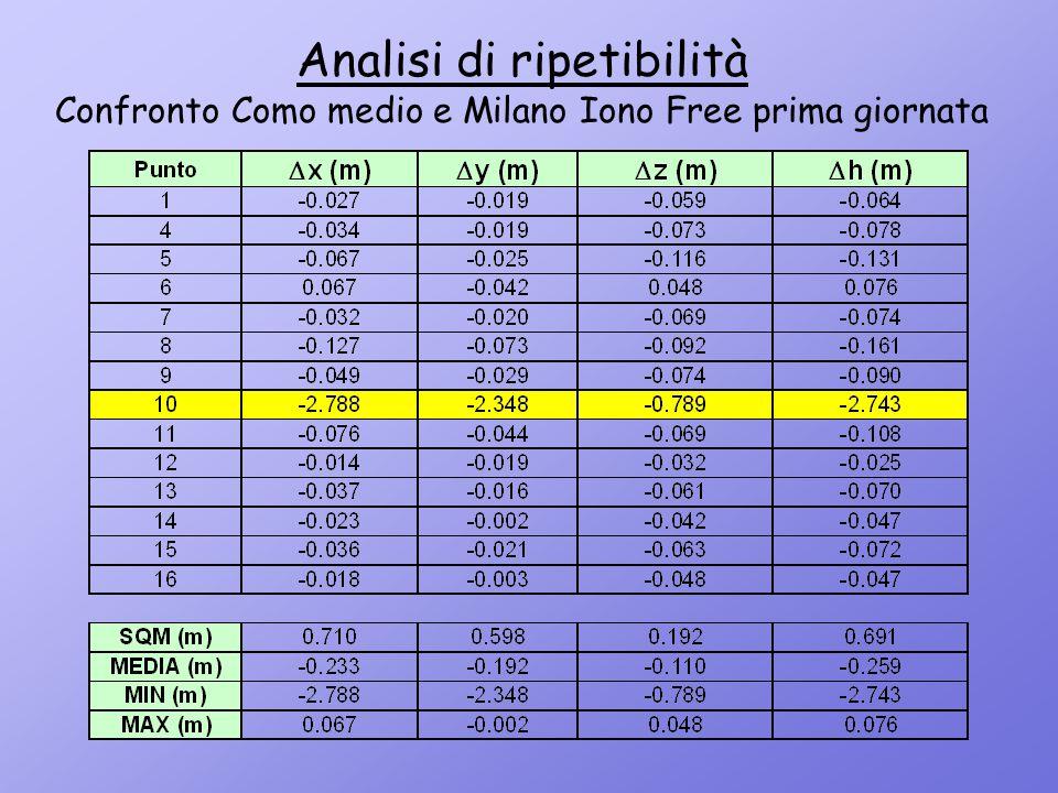 Analisi di ripetibilità Confronto Como medio e Milano Iono Free prima giornata