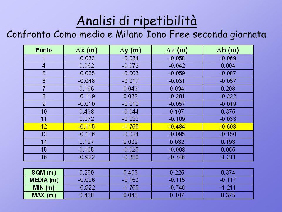 Analisi di ripetibilità Confronto Como medio e Milano Iono Free seconda giornata