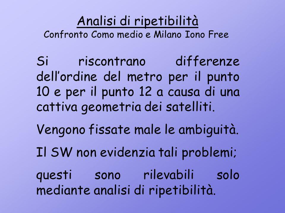 Analisi di ripetibilità Confronto Como medio e Milano Iono Free Si riscontrano differenze dell'ordine del metro per il punto 10 e per il punto 12 a ca