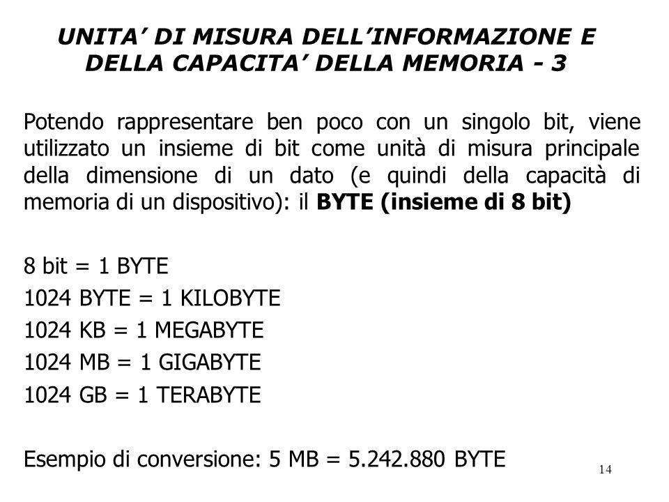 14 UNITA' DI MISURA DELL'INFORMAZIONE E DELLA CAPACITA' DELLA MEMORIA - 3 Potendo rappresentare ben poco con un singolo bit, viene utilizzato un insieme di bit come unità di misura principale della dimensione di un dato (e quindi della capacità di memoria di un dispositivo): il BYTE (insieme di 8 bit) 8 bit = 1 BYTE 1024 BYTE = 1 KILOBYTE 1024 KB = 1 MEGABYTE 1024 MB = 1 GIGABYTE 1024 GB = 1 TERABYTE Esempio di conversione: 5 MB = 5.242.880 BYTE