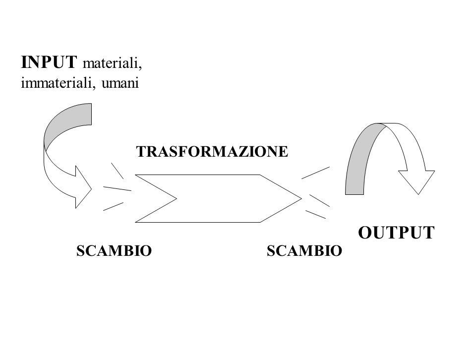 INPUT materiali, immateriali, umani OUTPUT TRASFORMAZIONE SCAMBIO