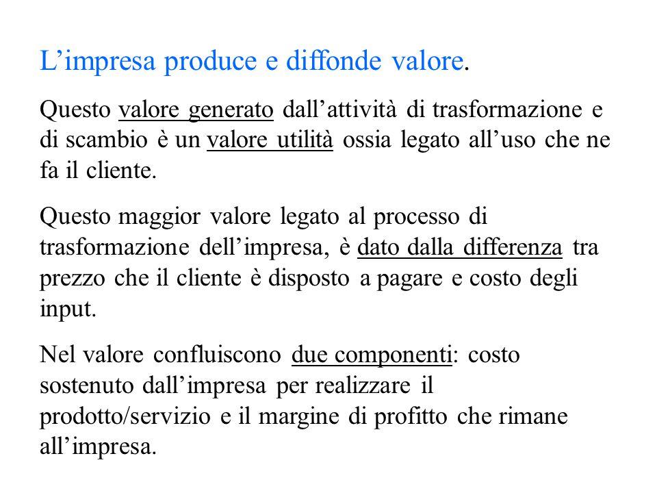 L'impresa produce e diffonde valore. Questo valore generato dall'attività di trasformazione e di scambio è un valore utilità ossia legato all'uso che