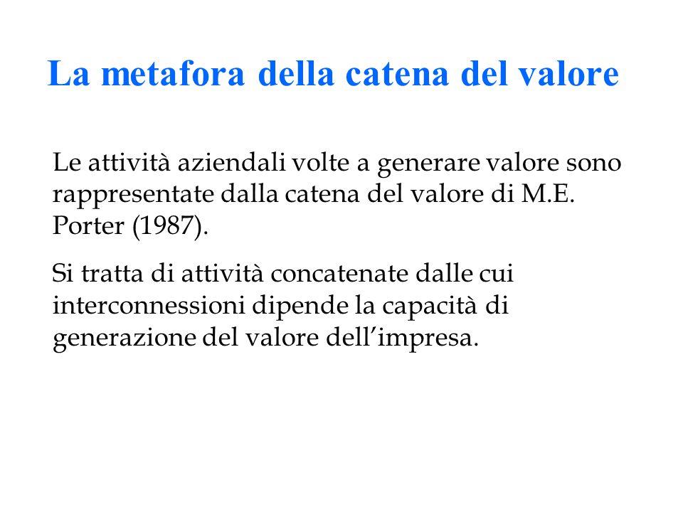 La metafora della catena del valore Le attività aziendali volte a generare valore sono rappresentate dalla catena del valore di M.E.