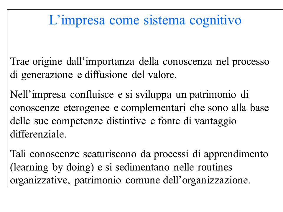 L'impresa come sistema cognitivo Trae origine dall'importanza della conoscenza nel processo di generazione e diffusione del valore.