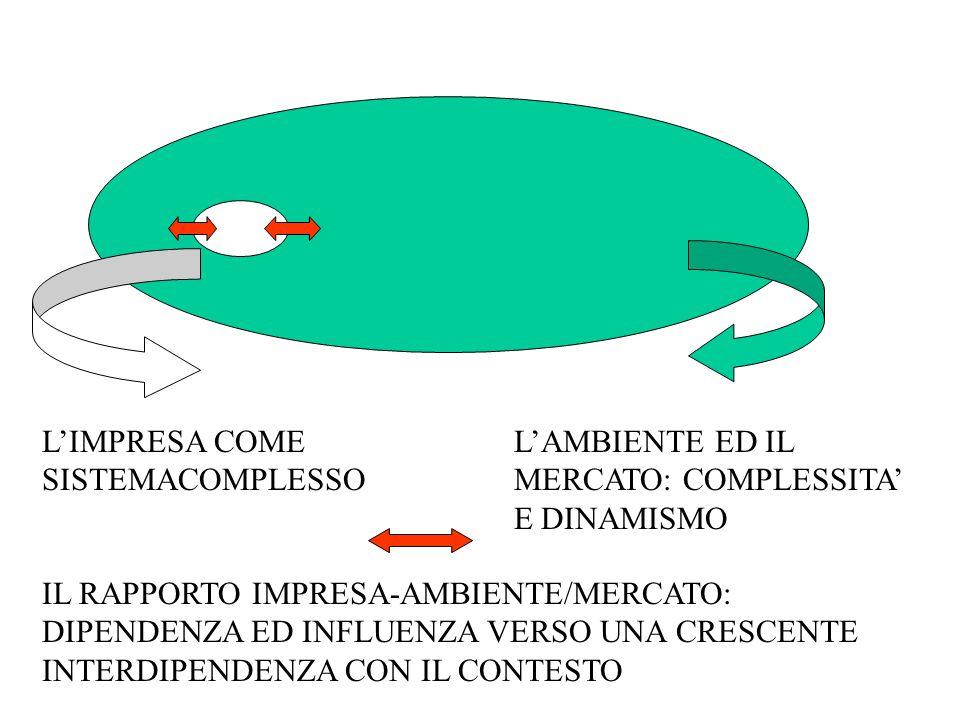 L'IMPRESA COME SISTEMACOMPLESSO L'AMBIENTE ED IL MERCATO: COMPLESSITA' E DINAMISMO IL RAPPORTO IMPRESA-AMBIENTE/MERCATO: DIPENDENZA ED INFLUENZA VERSO UNA CRESCENTE INTERDIPENDENZA CON IL CONTESTO