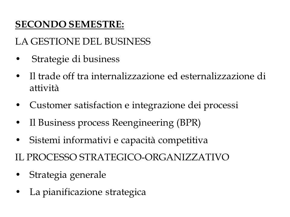 SECONDO SEMESTRE: LA GESTIONE DEL BUSINESS Strategie di business Il trade off tra internalizzazione ed esternalizzazione di attività Customer satisfac