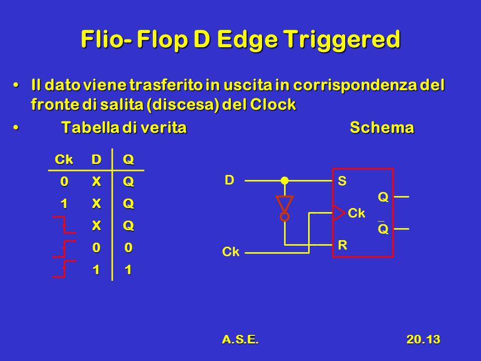 A.S.E.20.14 Osservazioni Con Clock stabile l'uscita è stabileCon Clock stabile l'uscita è stabile In questo Flip-Flop non è presente lo stato non definitoIn questo Flip-Flop non è presente lo stato non definito L'uscita commuta in modo SINCRONO con il ClockL'uscita commuta in modo SINCRONO con il Clock SimboloSimbolo Ck D Q t D Q Ck
