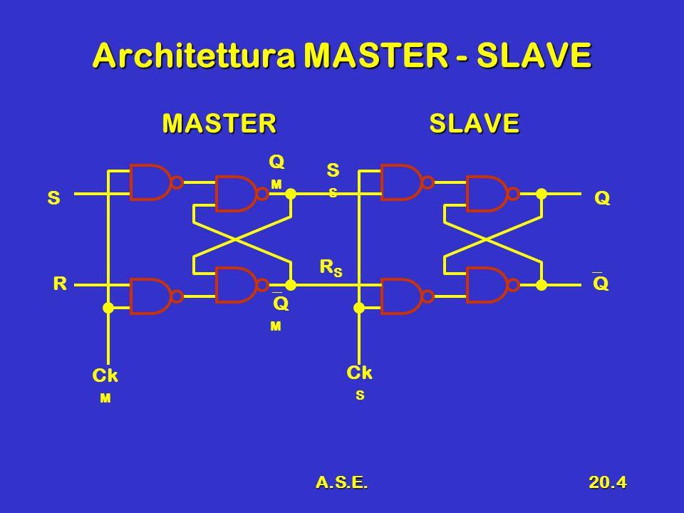 A.S.E.20.5 Clock non sovrapposto Il clock master e il clock slave non devono mai essere attivi (alti, = 1) contemporaneamenteIl clock master e il clock slave non devono mai essere attivi (alti, = 1) contemporaneamente Non possono essere ottenuti con un inverterNon possono essere ottenuti con un inverter Ck M Ck S Ck M Ck S no