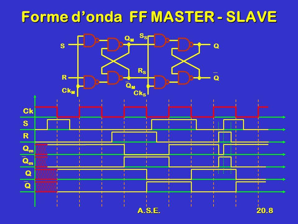 A.S.E.20.9 Tabella delle transizioni R S QQ Ck MS Q QMQM QMQM Ck S RSRS CkSRQ 0XXQ 1XXQ XXQ 00Q 010 101 11--
