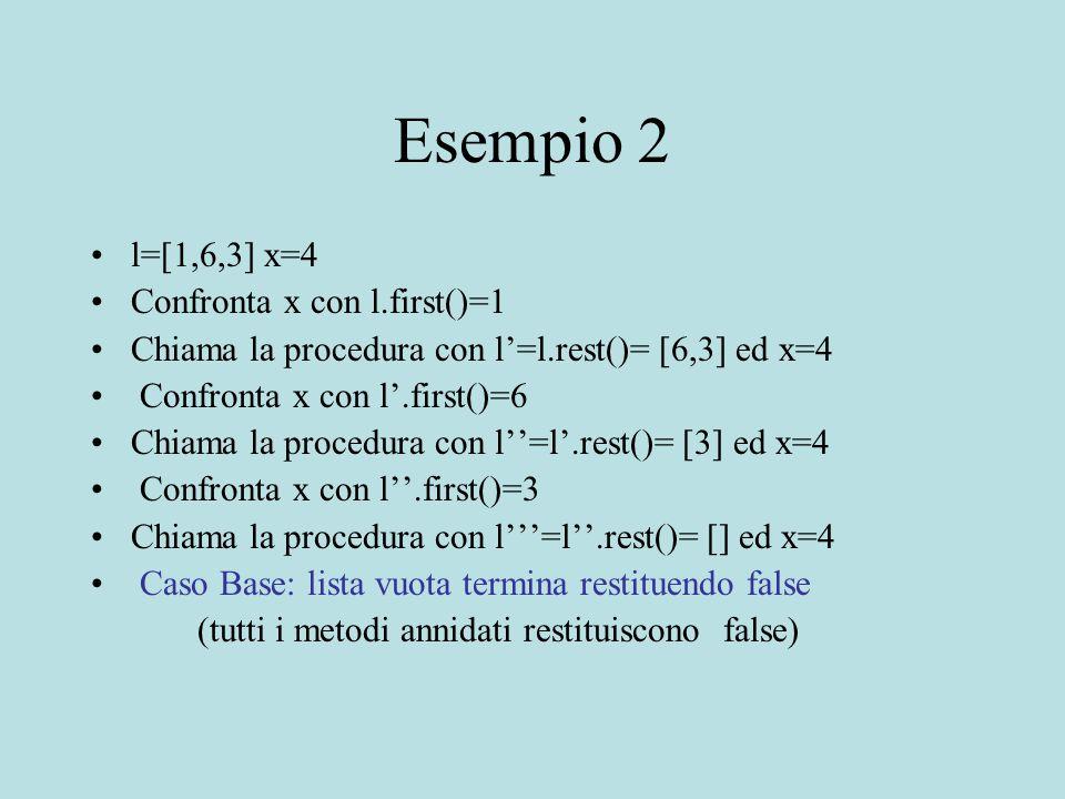 Esempio 2 l=[1,6,3] x=4 Confronta x con l.first()=1 Chiama la procedura con l'=l.rest()= [6,3] ed x=4 Confronta x con l'.first()=6 Chiama la procedura con l''=l'.rest()= [3] ed x=4 Confronta x con l''.first()=3 Chiama la procedura con l'''=l''.rest()= [] ed x=4 Caso Base: lista vuota termina restituendo false (tutti i metodi annidati restituiscono false)