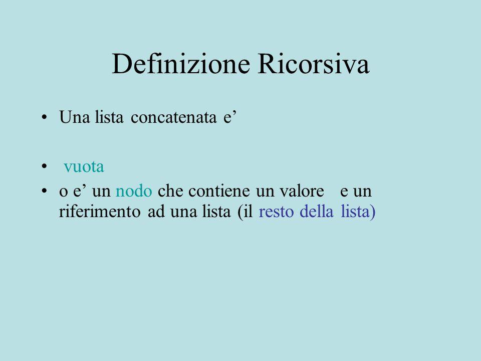 Definizione Ricorsiva Una lista concatenata e' vuota o e' un nodo che contiene un valore e un riferimento ad una lista (il resto della lista)