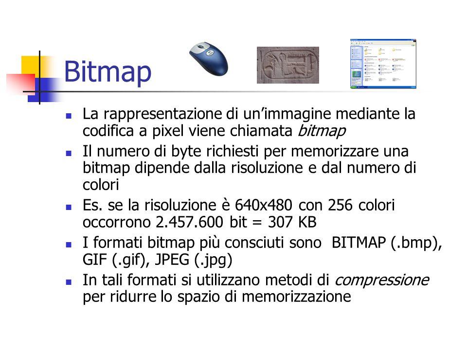 Bitmap La rappresentazione di un'immagine mediante la codifica a pixel viene chiamata bitmap Il numero di byte richiesti per memorizzare una bitmap dipende dalla risoluzione e dal numero di colori Es.