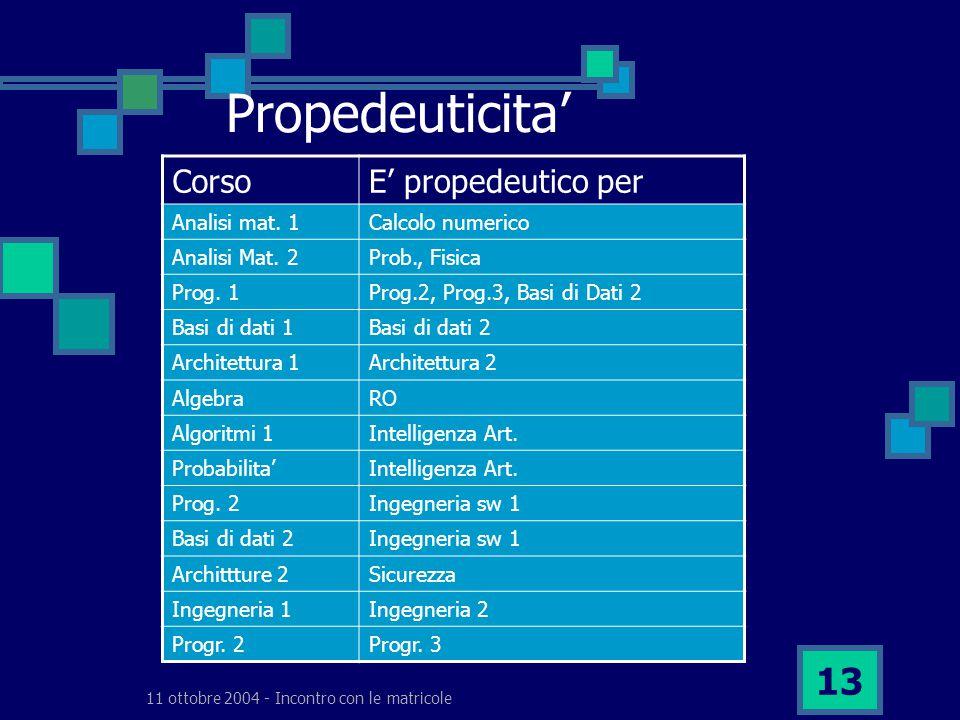 11 ottobre 2004 - Incontro con le matricole 13 Propedeuticita' CorsoE' propedeutico per Analisi mat.