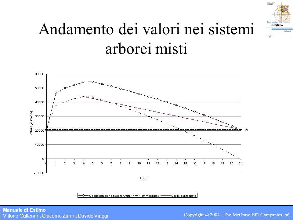 Manuale di Estimo Vittorio Gallerani, Giacomo Zanni, Davide Viaggi Copyright © 2004 - The McGraw-Hill Companies, srl 3.3 Sistemi arborei specializzati Procedimenti analitici