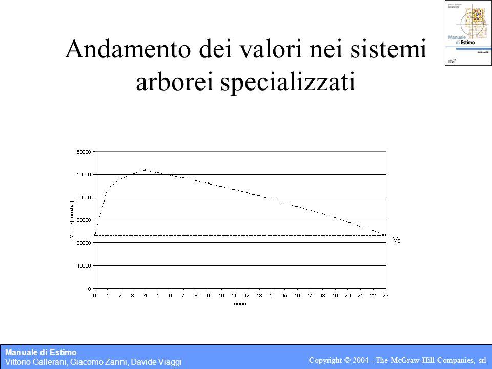 Manuale di Estimo Vittorio Gallerani, Giacomo Zanni, Davide Viaggi Copyright © 2004 - The McGraw-Hill Companies, srl Andamento dei valori nei sistemi
