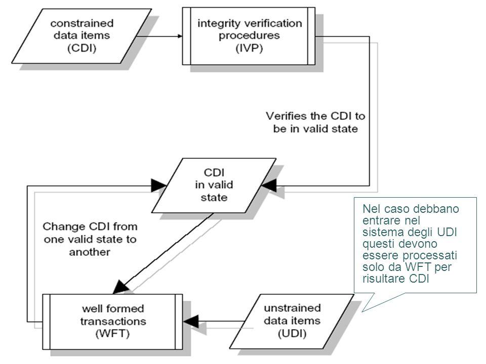 Nel caso debbano entrare nel sistema degli UDI questi devono essere processati solo da WFT per risultare CDI