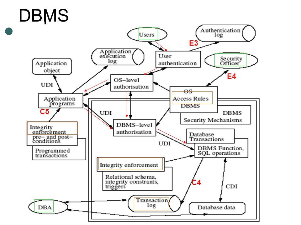 DBMS C5 C4 E3 E4