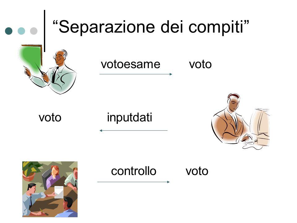 """""""Separazione dei compiti"""" votoesame voto voto inputdati controllo voto"""