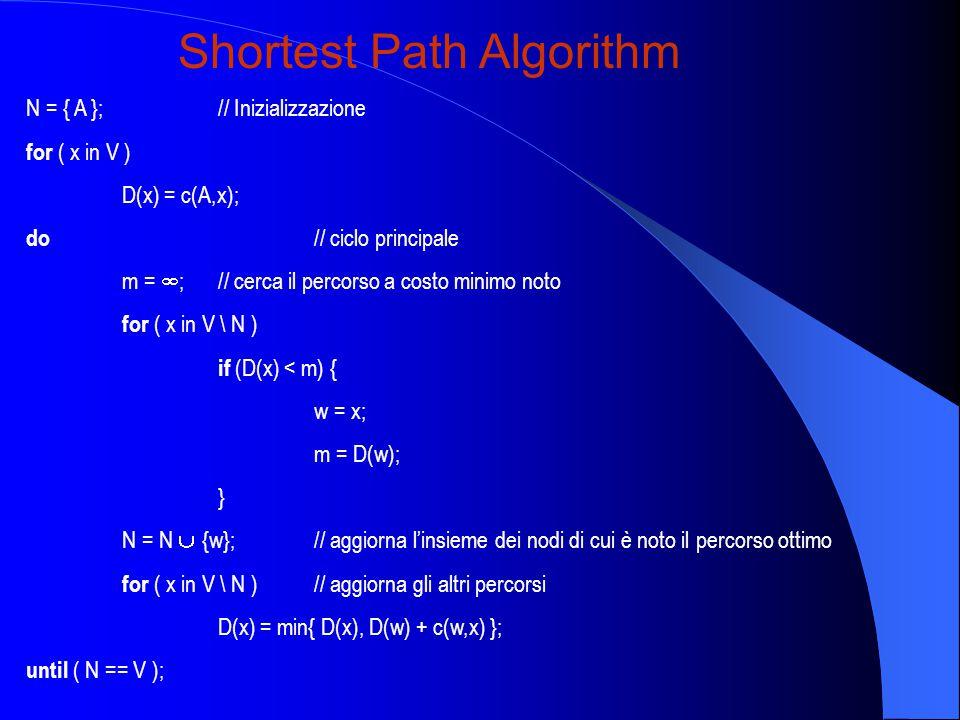 N = { A };// Inizializzazione for ( x in V ) D(x) = c(A,x); do // ciclo principale m =  ;// cerca il percorso a costo minimo noto for ( x in V \ N ) if (D(x) < m) { w = x; m = D(w); } N = N  {w};// aggiorna l'insieme dei nodi di cui è noto il percorso ottimo for ( x in V \ N )// aggiorna gli altri percorsi D(x) = min{ D(x), D(w) + c(w,x) }; until ( N == V ); Shortest Path Algorithm