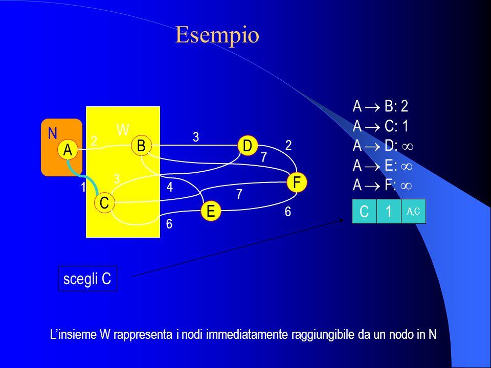 W N A C B E D F 2 1 3 2 6 6 3 4 7 7 A  B: 2 A  C: 1 A  D:  A  E:  A  F:  scegli C C1 A,C L'insieme W rappresenta i nodi immediatamente raggiungibile da un nodo in N Esempio