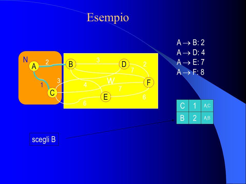 W N A C B E D F 2 1 3 2 6 6 3 4 7 7 scegli B C1 B2 A,C A,B A  B: 2 A  D: 4 A  E: 7 A  F: 8 Esempio