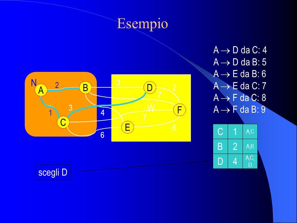 W N scegli D C1 B2 D4 A,C A,B A,C, D A C B E D F 2 1 3 2 6 6 3 4 7 7 A  D da C: 4 A  D da B: 5 A  E da B: 6 A  E da C: 7 A  F da C: 8 A  F da B: 9 Esempio