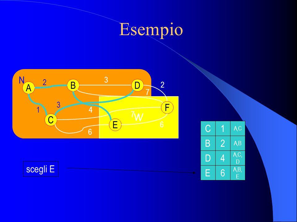 Esempio N W A C B E D F 2 1 3 2 6 6 3 4 7 7 scegli F C1 B2 D4 E6 F6 A,C A,C, D A,C, D,F A,B A,B, E