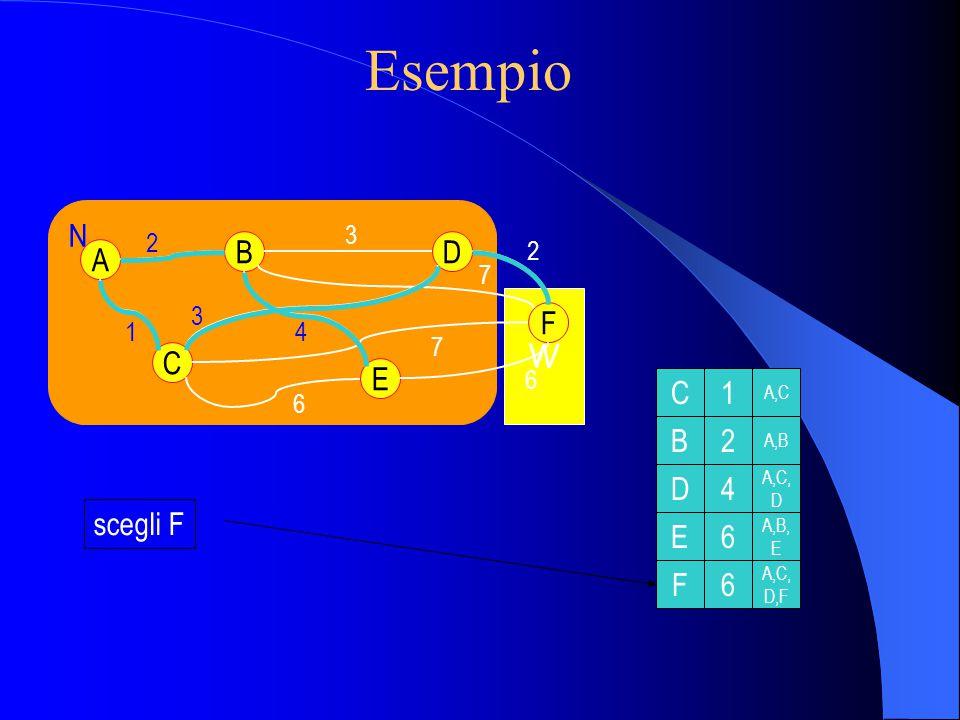 Complessità con M nodi Ogni iterazione: – Controllo tutti i nodi w.N – Aggiungo w a distanza minima M*(M+1)/2 confronti: O(M**2) L'implementazione più efficiente possibile: O(nlogn) Algoritmo di Dijkstra: proprietà