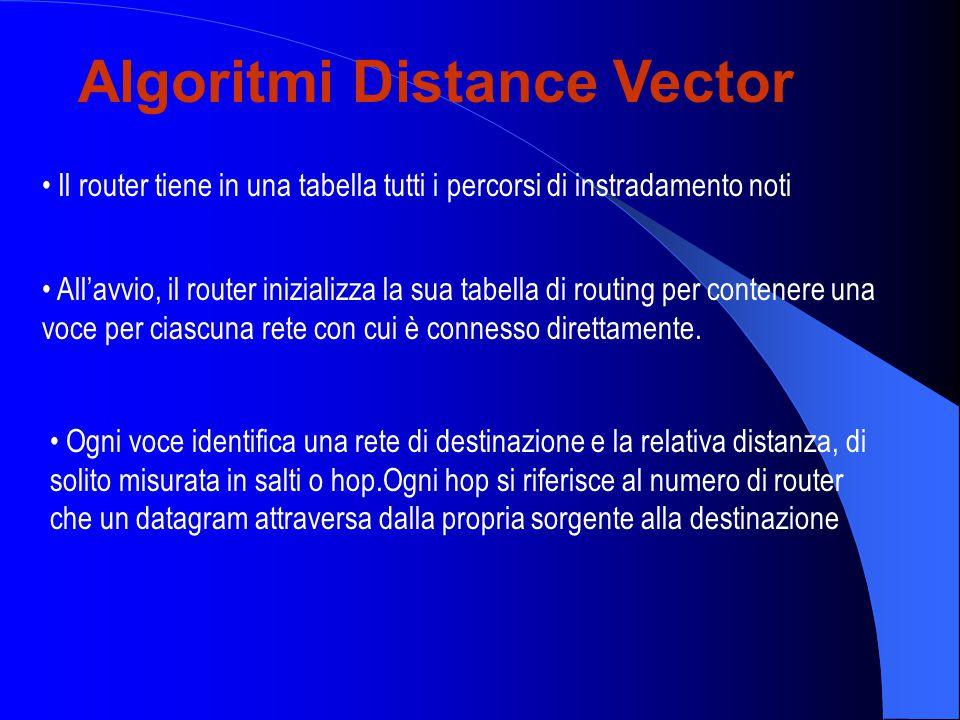 Algoritmi Distance Vector Il router tiene in una tabella tutti i percorsi di instradamento noti Ogni voce identifica una rete di destinazione e la relativa distanza, di solito misurata in salti o hop.Ogni hop si riferisce al numero di router che un datagram attraversa dalla propria sorgente alla destinazione All'avvio, il router inizializza la sua tabella di routing per contenere una voce per ciascuna rete con cui è connesso direttamente.